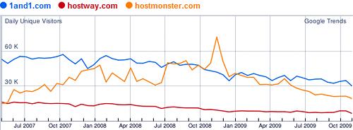 Svetovy trend webhostingu podle Googlu
