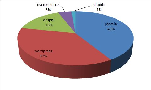 Podíl počtu instalací publikačních nástrojů na hostingu A24 k 30.11.2011
