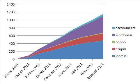 Počty instalací publikačních systémů na hostingu A24
