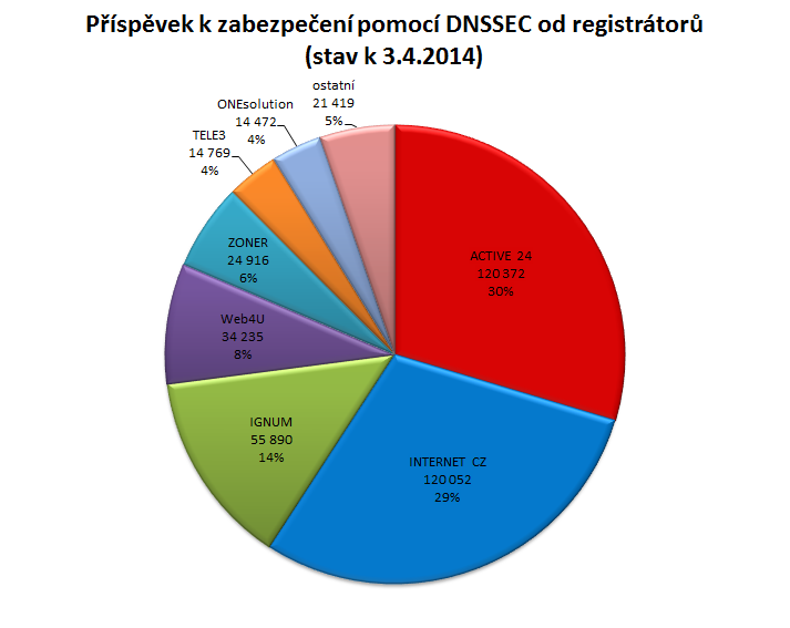 Příspěvek k zabezpečení pomocí DNSSEC od registrátorů (stav k 3.4.2014)